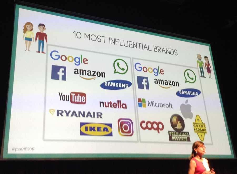Top brands Ipsos